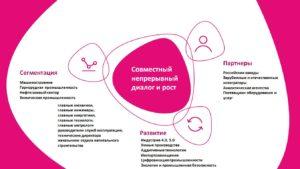 организация вебинаров для промышленности